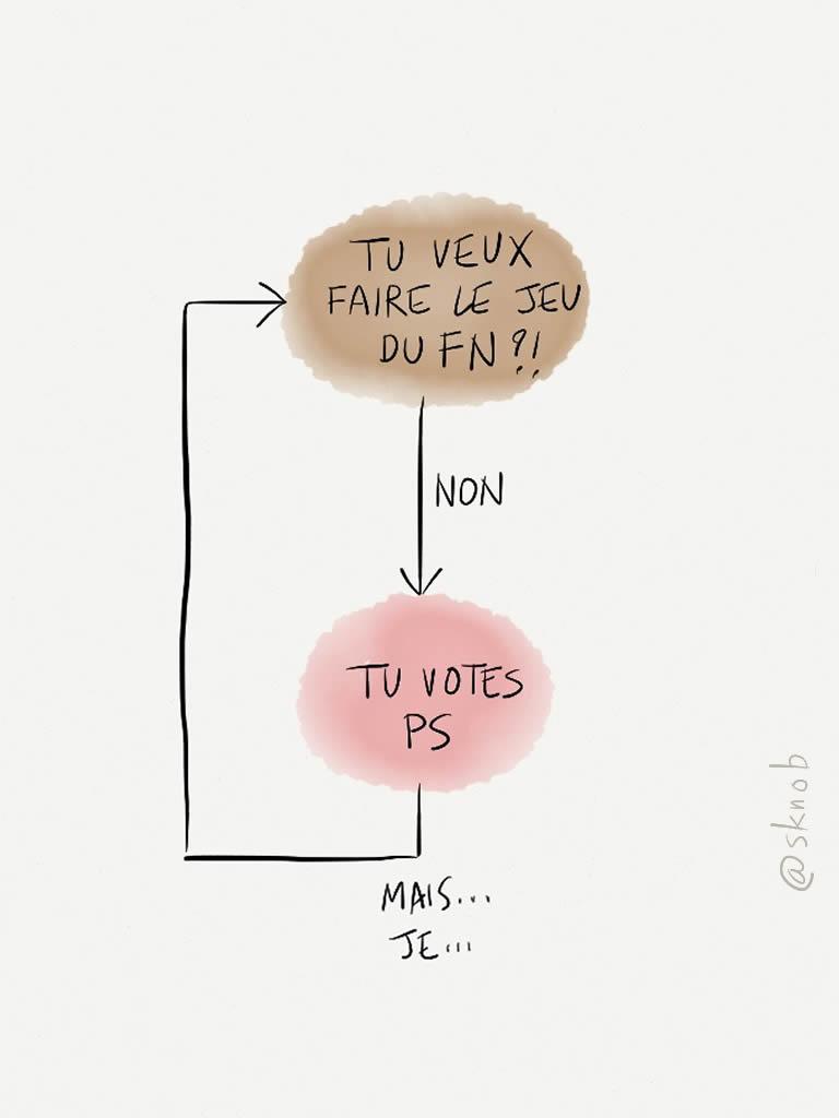 Pour qui voter?