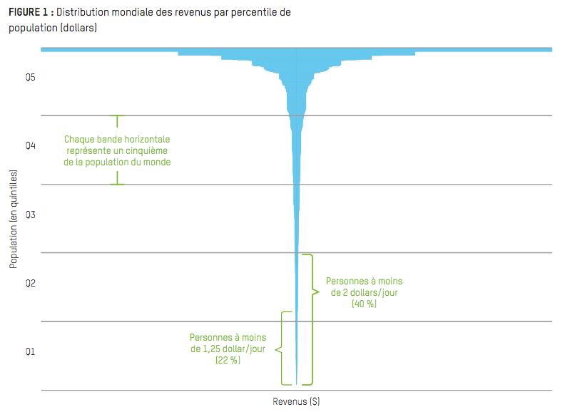 Distribution mondiale des revenus - Oxfam
